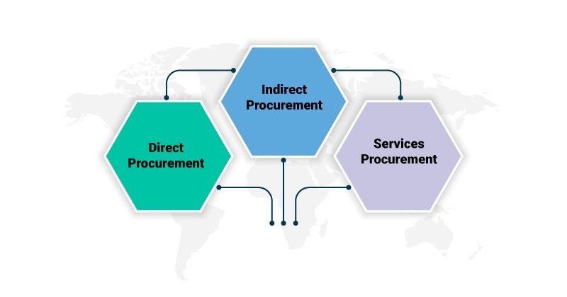different types of procurement